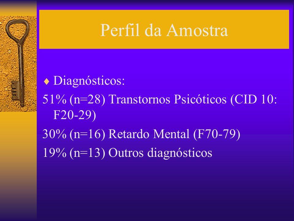 Perfil da Amostra Diagnósticos: 51% (n=28) Transtornos Psicóticos (CID 10: F20-29) 30% (n=16) Retardo Mental (F70-79) 19% (n=13) Outros diagnósticos