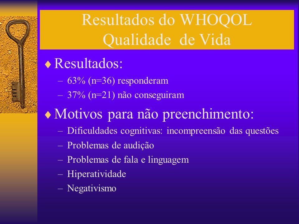 Resultados do WHOQOL Qualidade de Vida Resultados: –63% (n=36) responderam –37% (n=21) não conseguiram Motivos para não preenchimento: –Dificuldades c