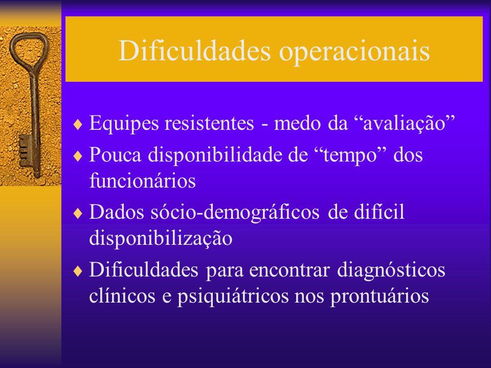 Dificuldades operacionais Equipes resistentes - medo da avaliação Pouca disponibilidade de tempo dos funcionários Dados sócio-demográficos de difícil