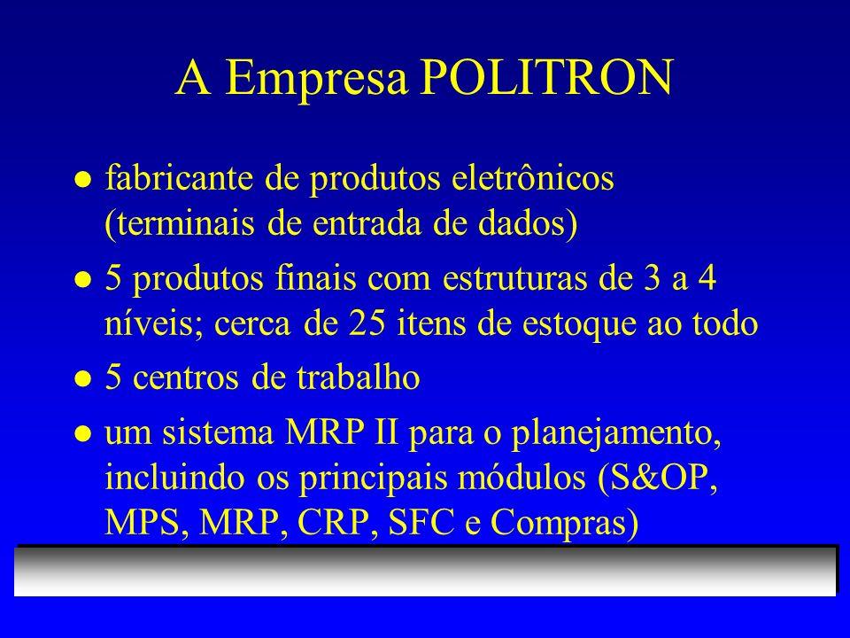 A Empresa POLITRON l fabricante de produtos eletrônicos (terminais de entrada de dados) l 5 produtos finais com estruturas de 3 a 4 níveis; cerca de 25 itens de estoque ao todo l 5 centros de trabalho l um sistema MRP II para o planejamento, incluindo os principais módulos (S&OP, MPS, MRP, CRP, SFC e Compras)