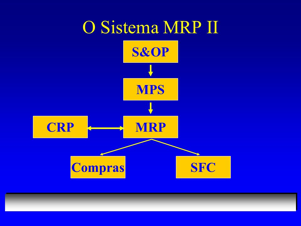 O Sistema MRP II S&OP MPS MRPCRP ComprasSFC