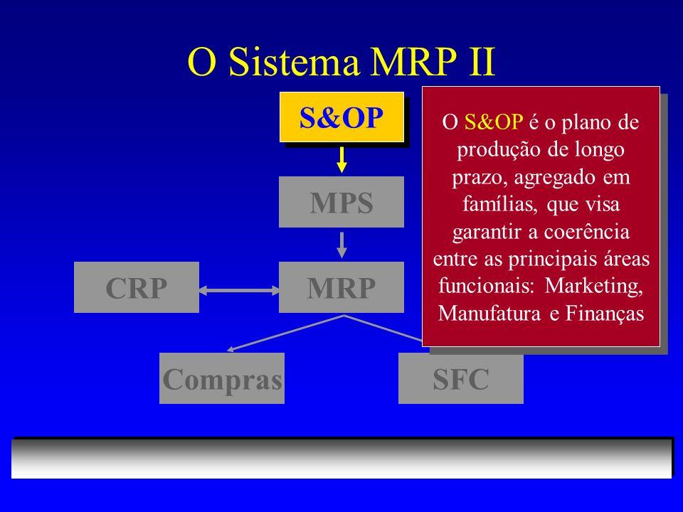 O Sistema MRP II S&OP MPS MRPCRP ComprasSFC O S&OP é o plano de produção de longo prazo, agregado em famílias, que visa garantir a coerência entre as principais áreas funcionais: Marketing, Manufatura e Finanças