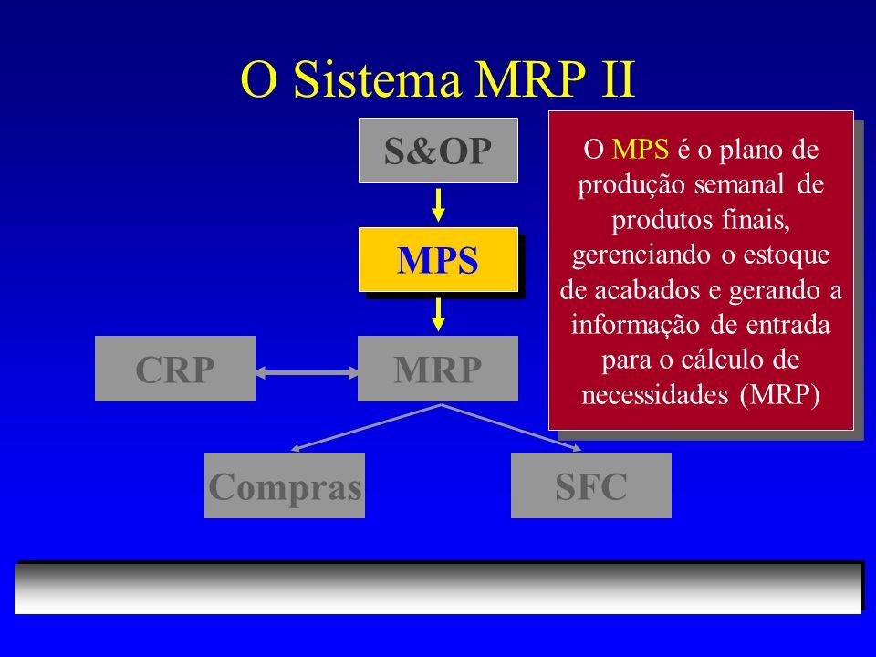 O Sistema MRP II S&OP MPS MRPCRP ComprasSFC O MPS é o plano de produção semanal de produtos finais, gerenciando o estoque de acabados e gerando a informação de entrada para o cálculo de necessidades (MRP)