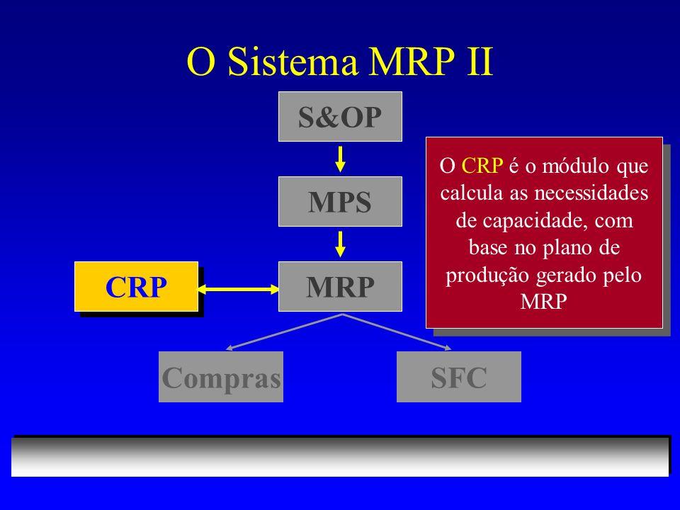 O Sistema MRP II S&OP CRP ComprasSFC O CRP é o módulo que calcula as necessidades de capacidade, com base no plano de produção gerado pelo MRP MPS MRP