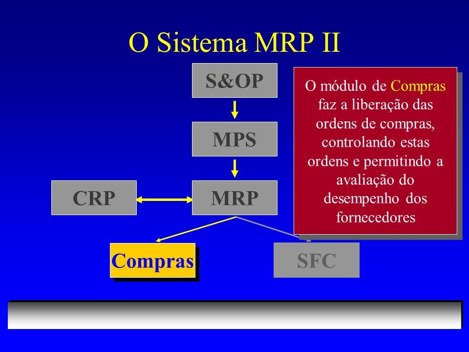 O Sistema MRP II S&OP Compras SFC O módulo de Compras faz a liberação das ordens de compras, controlando estas ordens e permitindo a avaliação do desempenho dos fornecedores MPS MRPCRP