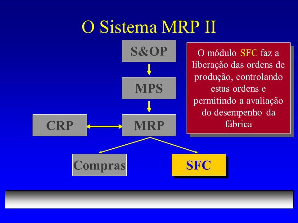 O Sistema MRP II S&OP SFC O módulo SFC faz a liberação das ordens de produção, controlando estas ordens e permitindo a avaliação do desempenho da fábrica MPS MRPCRP Compras