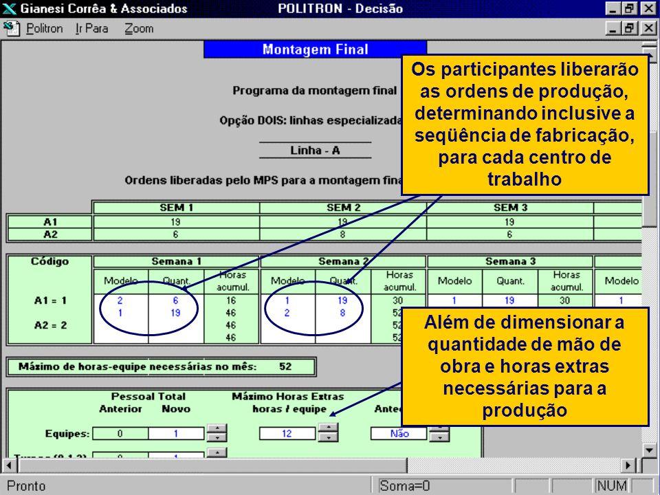 Os participantes liberarão as ordens de produção, determinando inclusive a seqüência de fabricação, para cada centro de trabalho Além de dimensionar a