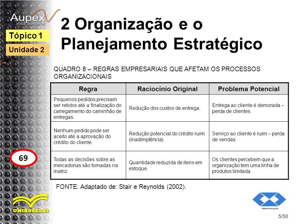 2 Organização e o Planejamento Estratégico 5/50 Tópico 1 69 Unidade 2 RegraRaciocínio OriginalProblema Potencial Pequenos pedidos precisam ser retidos
