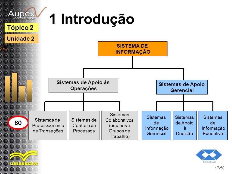 1 Introdução 17/50 Tópico 2 80 Unidade 2 Sistemas de Processamento de Transações SISTEMA DE INFORMAÇÃO Sistemas de Apoio às Operações Sistemas de Cont