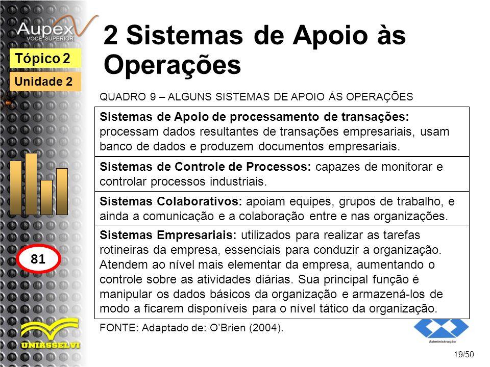 2 Sistemas de Apoio às Operações 19/50 Tópico 2 81 Unidade 2 Sistemas de Apoio de processamento de transações: processam dados resultantes de transaçõ