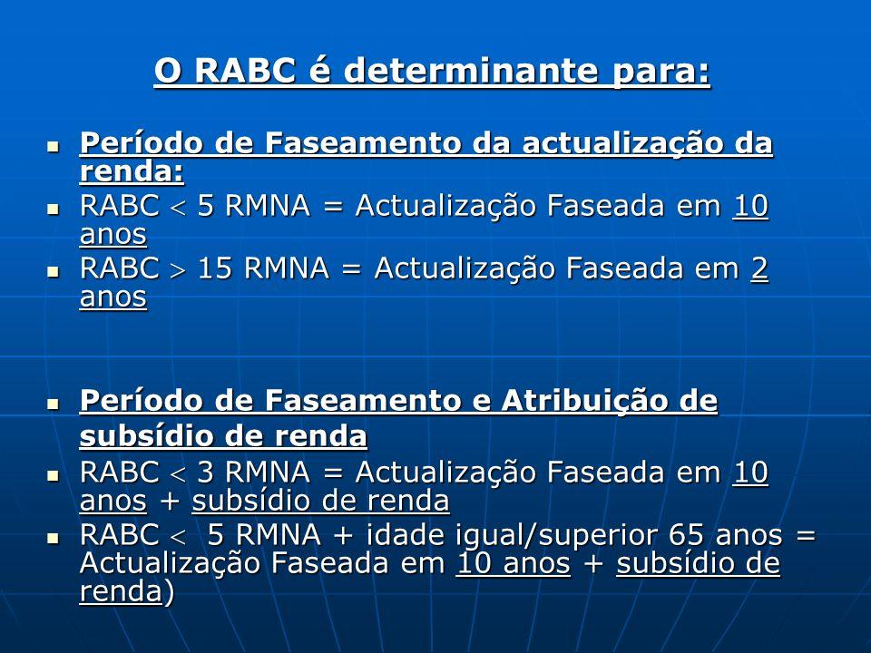 O RABC é determinante para: Período de Faseamento da actualização da renda: Período de Faseamento da actualização da renda: RABC 5 RMNA = Actualização