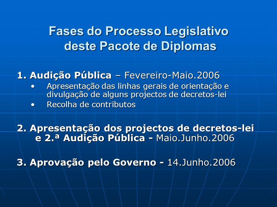 Fases do Processo Legislativo deste Pacote de Diplomas 1. Audição Pública – Fevereiro-Maio.2006 Apresentação das linhas gerais de orientação e divulga