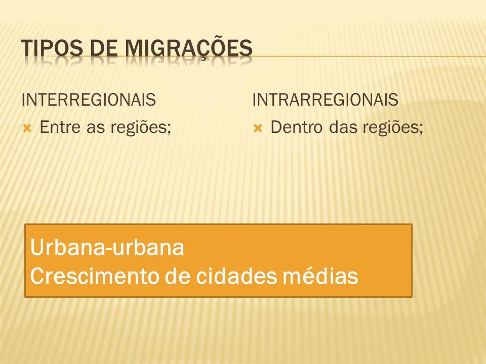 INTERREGIONAIS Entre as regiões; INTRARREGIONAIS Dentro das regiões; Urbana-urbana Crescimento de cidades médias