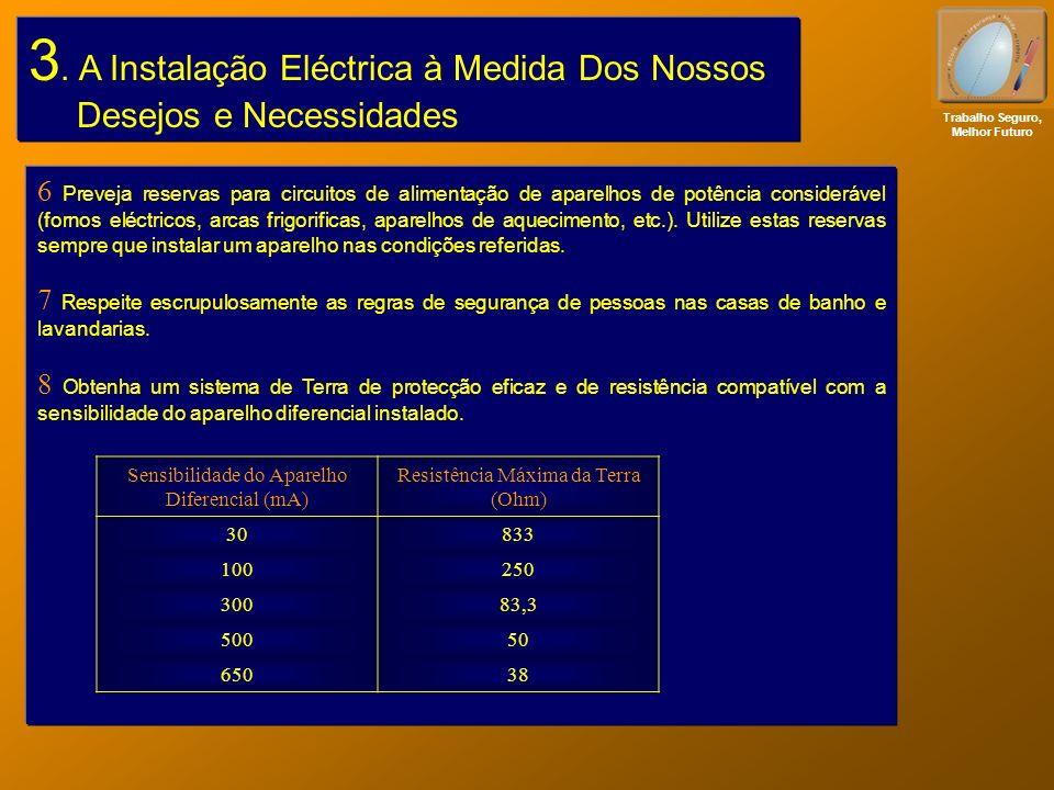 Trabalho Seguro, Melhor Futuro 6 Preveja reservas para circuitos de alimentação de aparelhos de potência considerável (fornos eléctricos, arcas frigor
