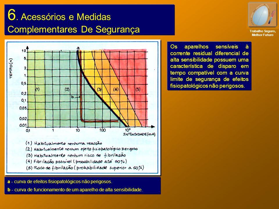 6. Acessórios e Medidas Complementares De Segurança Trabalho Seguro, Melhor Futuro Os aparelhos sensíveis à corrente residual diferencial de alta sens