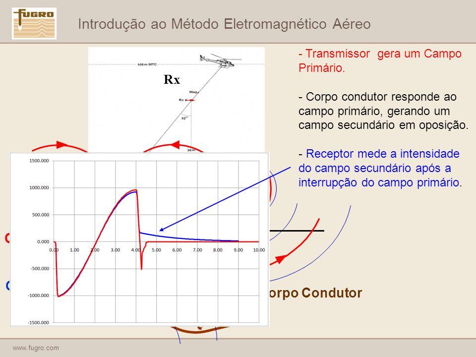 www.fugro.com Introdução ao Método Eletromagnético Aéreo - Transmissor gera um Campo Primário.