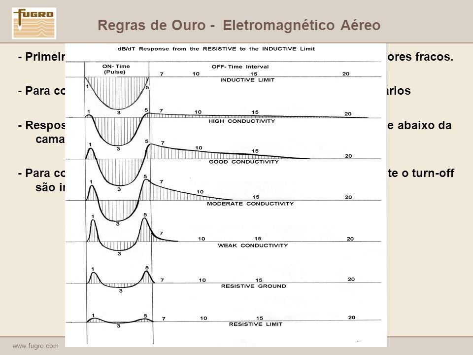 www.fugro.com Regras de Ouro - Eletromagnético Aéreo - Primeiros canais são fundamentais para identificação de condutores fracos.