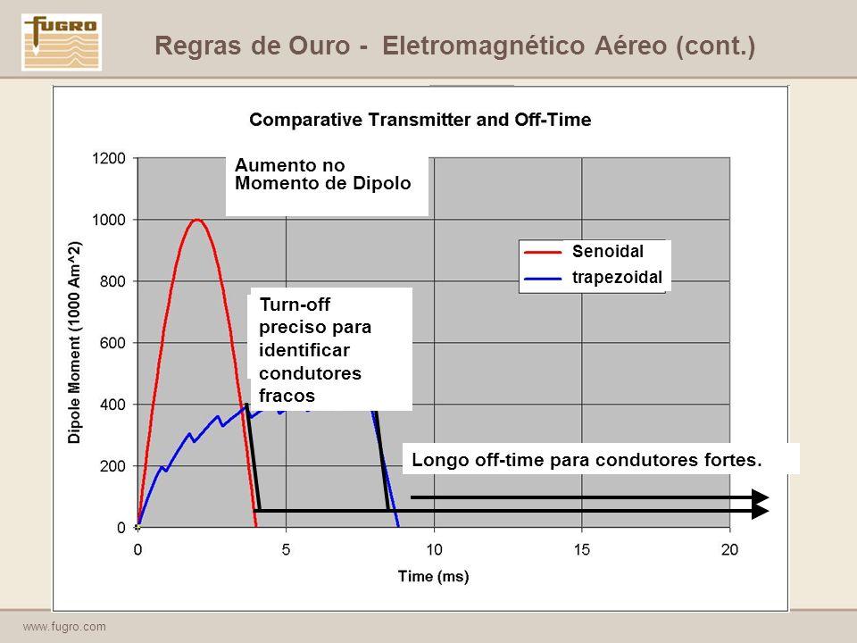 www.fugro.com Regras de Ouro - Eletromagnético Aéreo (cont.) Senoidal trapezoidal Aumento no Momento de Dipolo Turn-off preciso para identificar condutores fracos Longo off-time para condutores fortes.