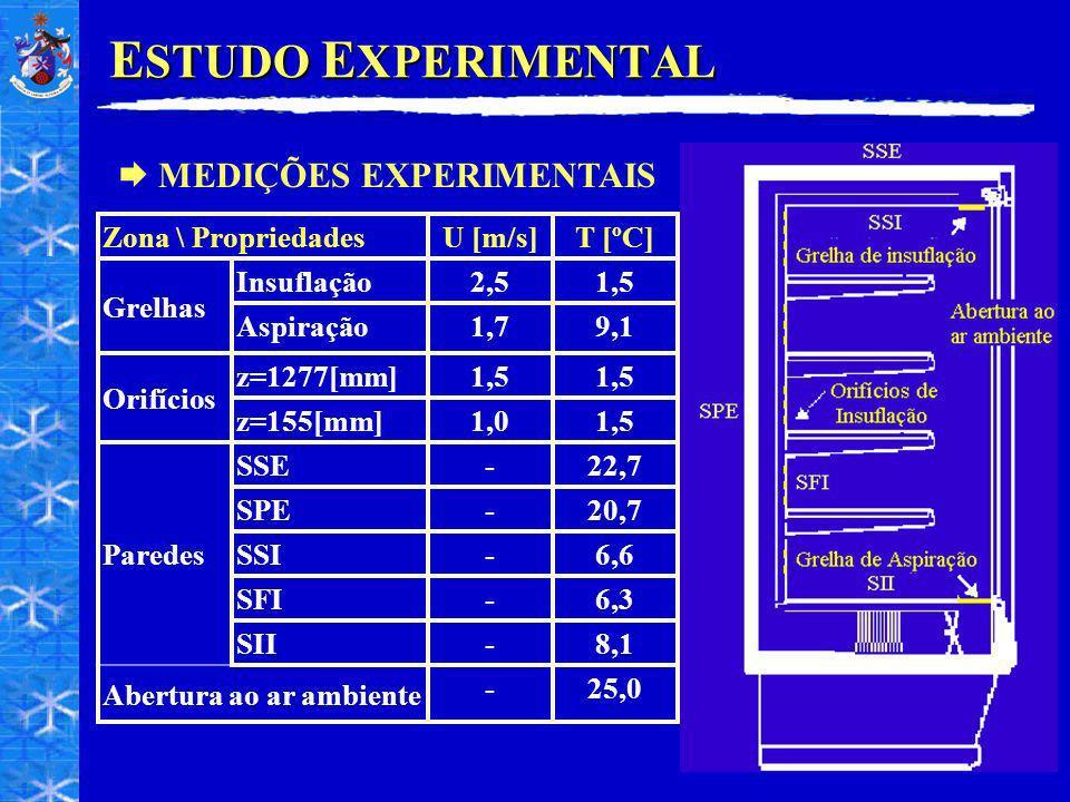 E STUDO E XPERIMENTAL MEDIÇÕES EXPERIMENTAIS Zona \ PropriedadesU [m/s]T [ºC] Grelhas Insuflação2,51,5 Aspiração1,79,1 Orifícios z=1277[mm]1,5 z=155[mm]1,01,5 Paredes SSE-22,7 SPE-20,7 SSI-6,6 SFI-6,3 SII-8,1 Abertura ao ar ambiente -25,0