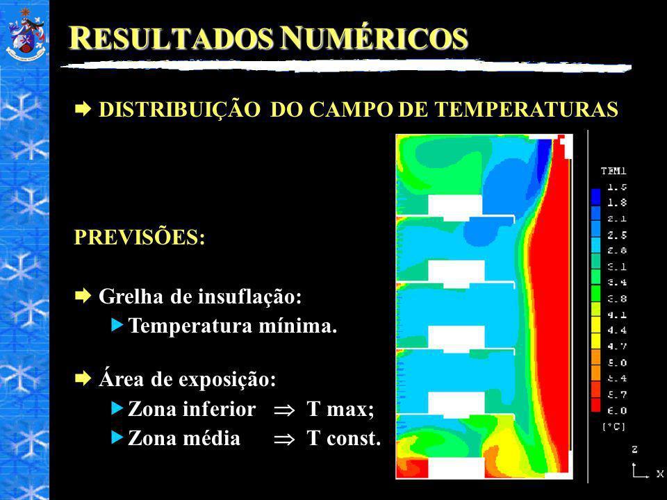 R ESULTADOS N UMÉRICOS DISTRIBUIÇÃO DO CAMPO DE TEMPERATURAS PREVISÕES: Grelha de insuflação: Temperatura mínima. Área de exposição: Zona inferior T m