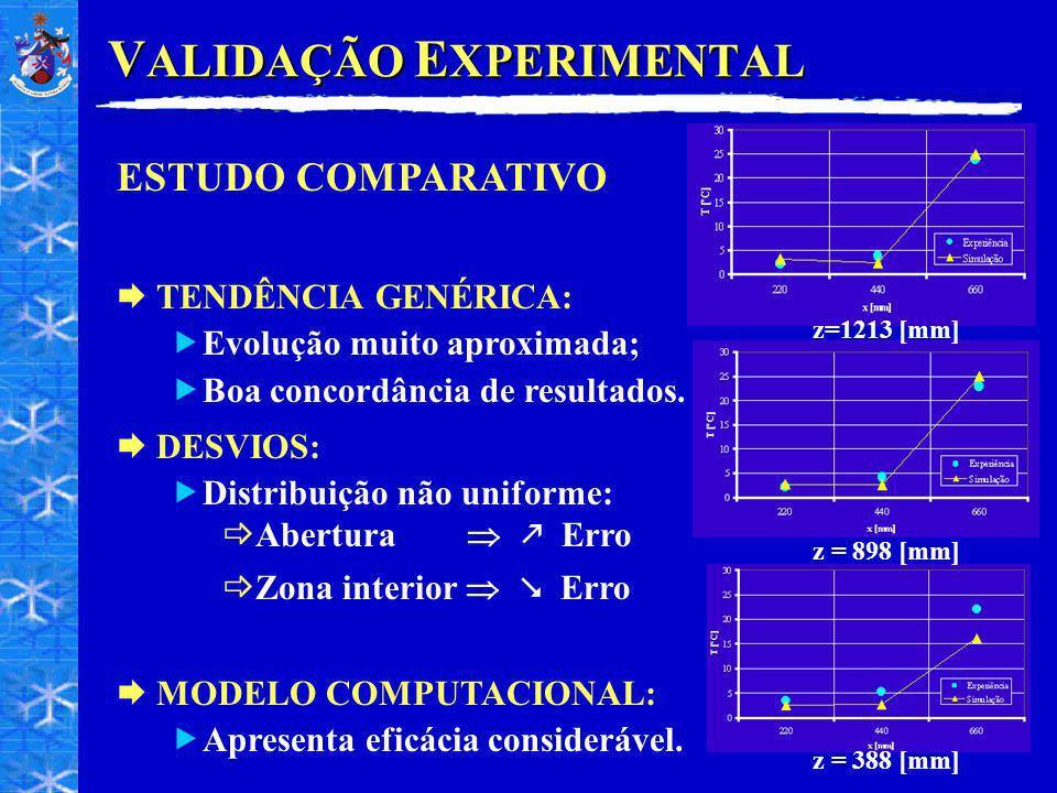 V ALIDAÇÃO E XPERIMENTAL ESTUDO COMPARATIVO TENDÊNCIA GENÉRICA: Evolução muito aproximada; Boa concordância de resultados. DESVIOS: Distribuição não u