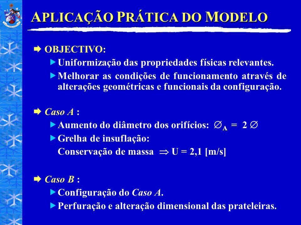 A PLICAÇÃO P RÁTICA DO M ODELO Caso A : Aumento do diâmetro dos orifícios: A = 2 Grelha de insuflação: Conservação de massa U = 2,1 [m/s] OBJECTIVO: U