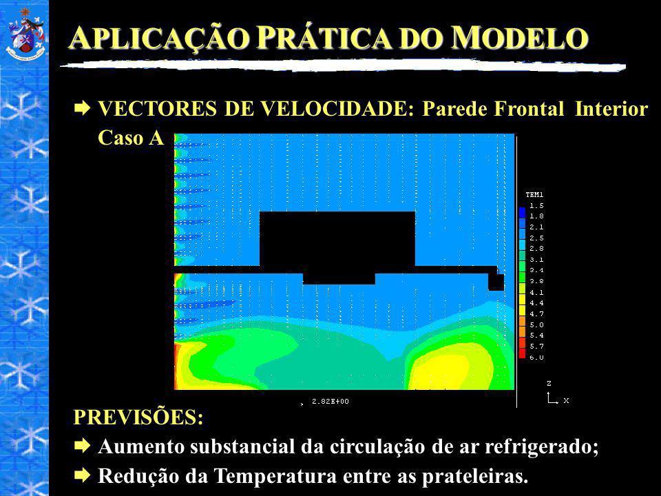 A PLICAÇÃO P RÁTICA DO M ODELO VECTORES DE VELOCIDADE: Parede Frontal Interior Caso A PREVISÕES: Aumento substancial da circulação de ar refrigerado;