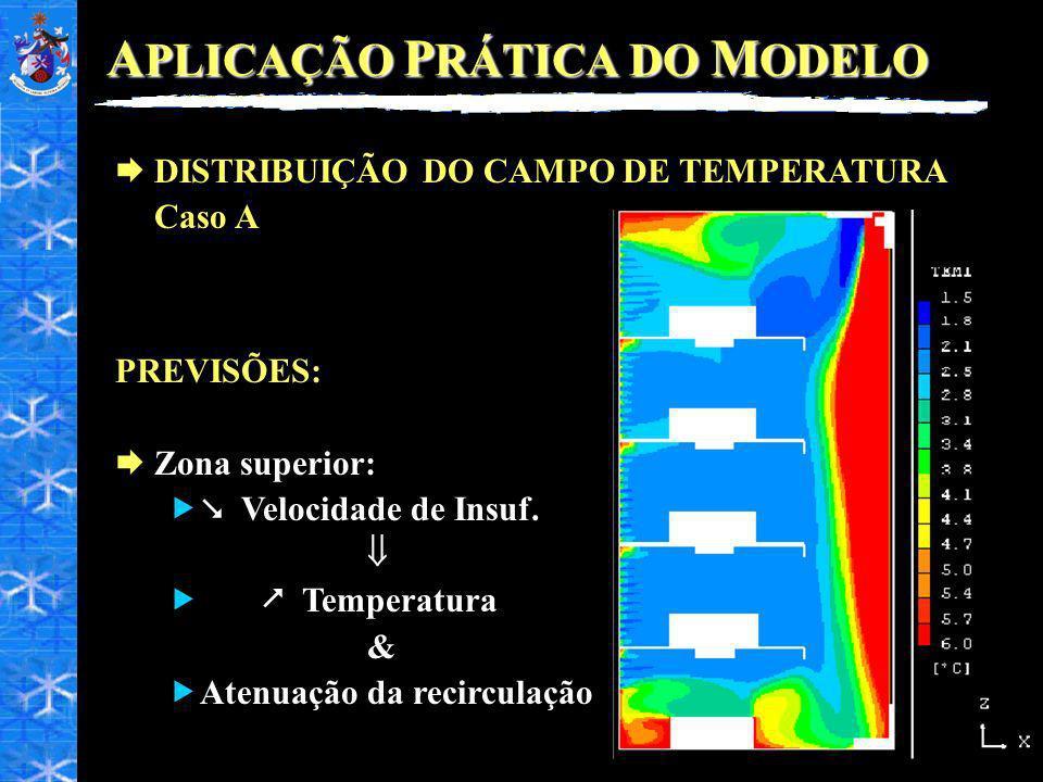 A PLICAÇÃO P RÁTICA DO M ODELO DISTRIBUIÇÃO DO CAMPO DE TEMPERATURA Caso A PREVISÕES: Zona superior: Velocidade de Insuf. Temperatura & Atenuação da r