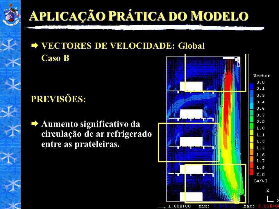 A PLICAÇÃO P RÁTICA DO M ODELO VECTORES DE VELOCIDADE: Global Caso B PREVISÕES: Aumento significativo da circulação de ar refrigerado entre as prateleiras.