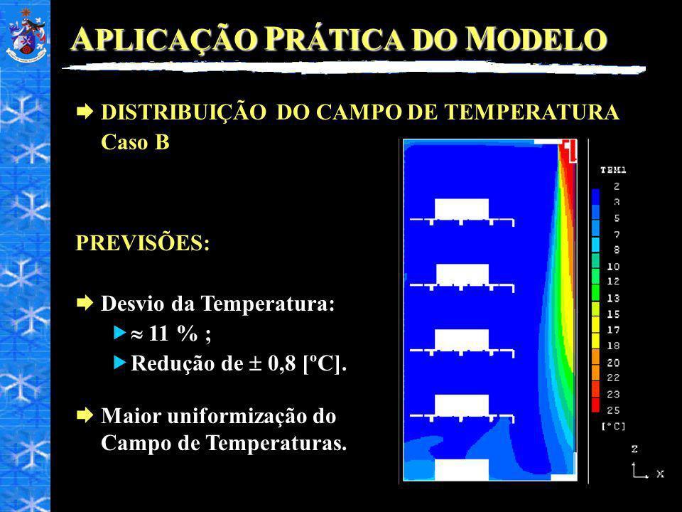 A PLICAÇÃO P RÁTICA DO M ODELO DISTRIBUIÇÃO DO CAMPO DE TEMPERATURA Caso B PREVISÕES: Desvio da Temperatura: 11 % ; Redução de 0,8 [ºC].