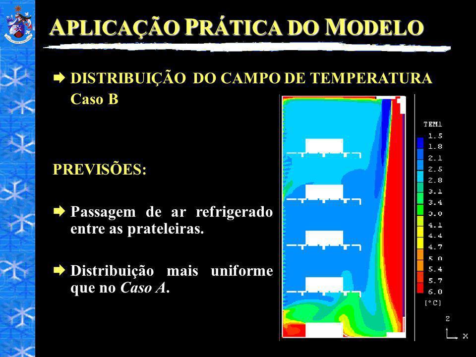 A PLICAÇÃO P RÁTICA DO M ODELO DISTRIBUIÇÃO DO CAMPO DE TEMPERATURA Caso B PREVISÕES: Passagem de ar refrigerado entre as prateleiras. Distribuição ma