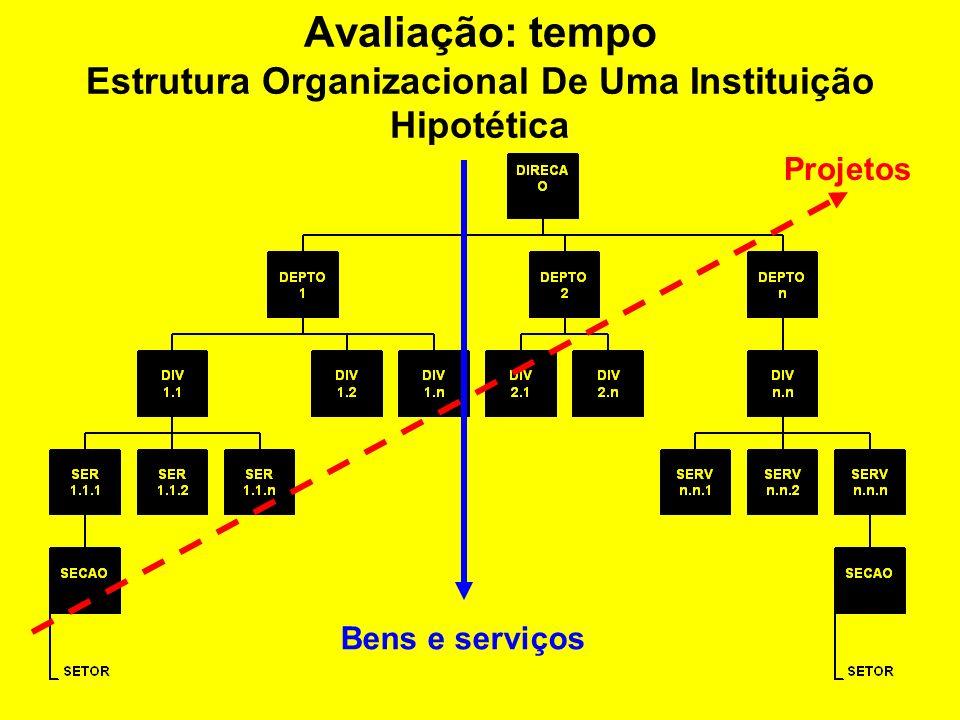 Espaço: delimitação do objeto de avaliação Fatores condicionantes da percepção de sucesso (BAKER, FISHER e MURPHY) Coordenação Adequação da Estrutura