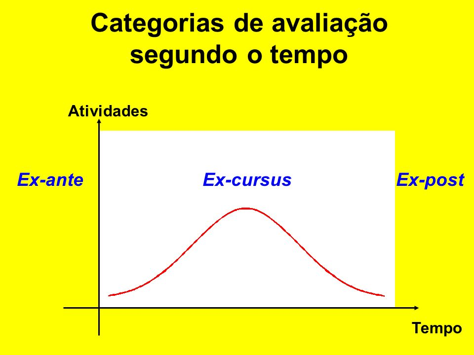 Projeto ===> ciclo de vida King & Cleland (1983) –1.de estabelecimento: identifica necessidades e define estratégia de resposta; –2.