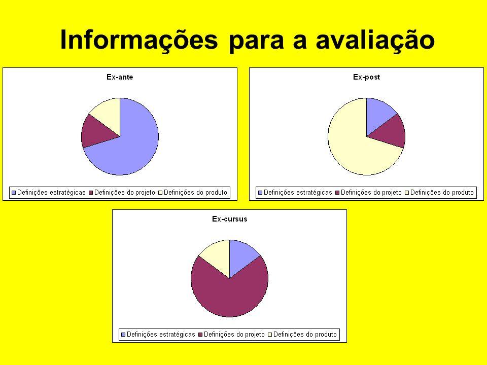 Categorias de avaliação segundo o tempo Atividades Tempo Ex-anteEx-cursusEx-post