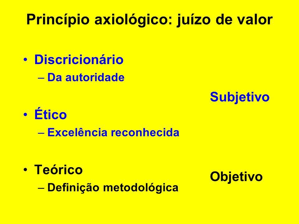 Princípio axiológico Valoração Discricionário Ético vg. programas de governo vg. ad hoc Bench marks Teórico vg. consultores, assessores, literatura Ju