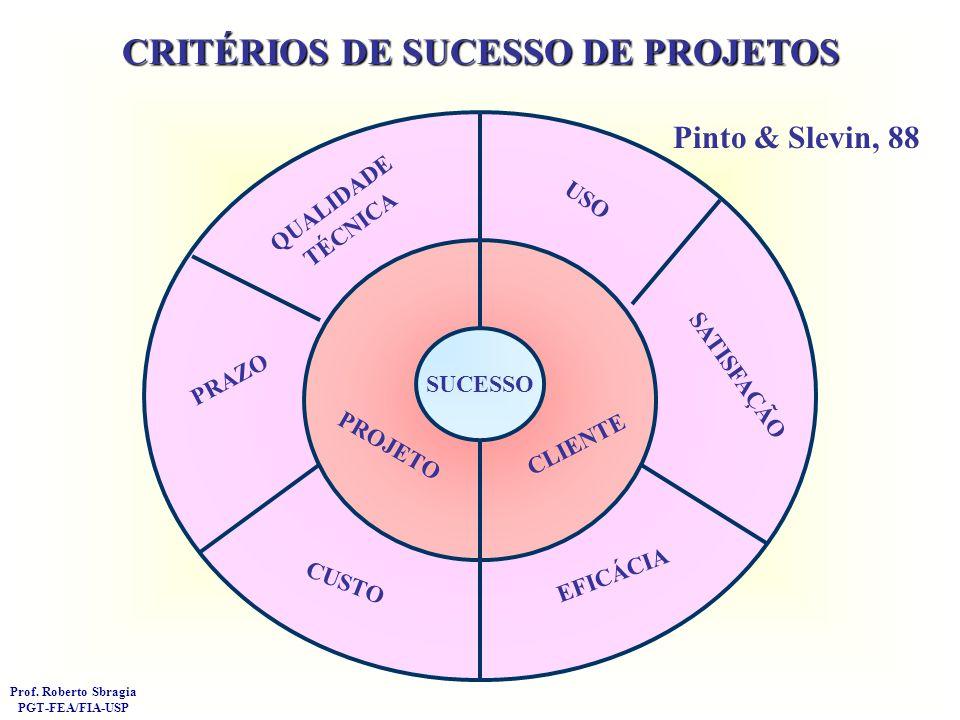 OBSERVÂNCIA DE CUSTOS QUALIDADE TÉCNICA OBSERVÂNCIA DE PRAZOS SATISFAÇÃO DO CLIENTE CAPACITAÇÃO TÉCNICA AVANÇO DE CONHECIMENTOS CREDIBILIDADE EXTERNA RELAÇÕES COMERCIAIS MANUTENÇÃO INSTITUCIONAL INTER-CORRELAÇÃO ENTRE CRITÉRIOS DE AVALIAÇÃO DO DESEMPENHO DE PROJETOS TECNOLÓGICOS 0,240+ 0,238+ 0,268+ + P< 0,05 ++ P< 0,01 0,268+ 0,221+ 0,338++ 0,297+ 0,227 0,369++ 0,661++ 0,394++ 0,432++ Prof.
