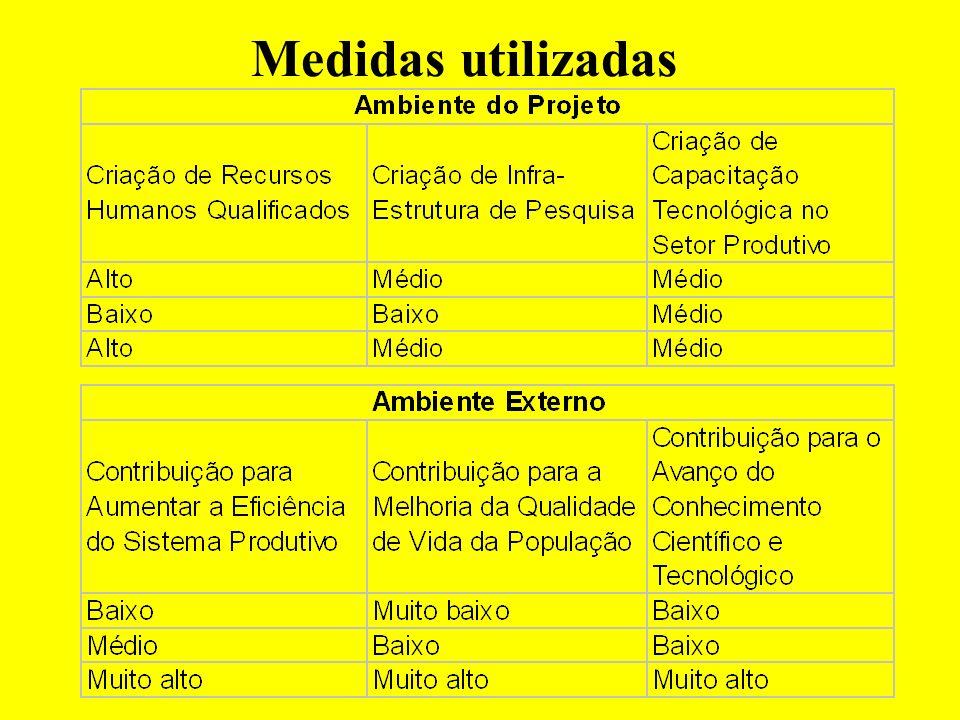 Exercício: discussão em grupo + plenária Objetivo do projeto: Desenvolver competências tecnológicas para a competitividade do setor Aeronáutico brasileiro Sugerir indicadores e critérios de medidas