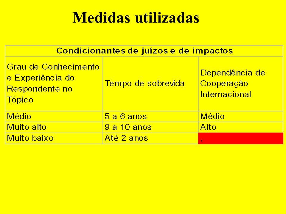 Medidas utilizadas