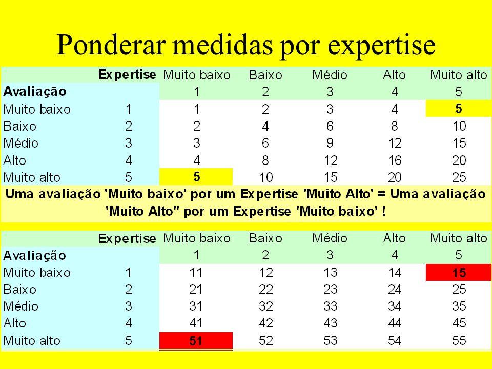 E agora ? Alto e Muito AltoMuito baixo a médio 70% 60% 50% 40% 30% 20% 61 OU Alto e Muito AltoMuito baixo a médio 70% 60% 50% 40% 30% 20% 10% 0% 37 E