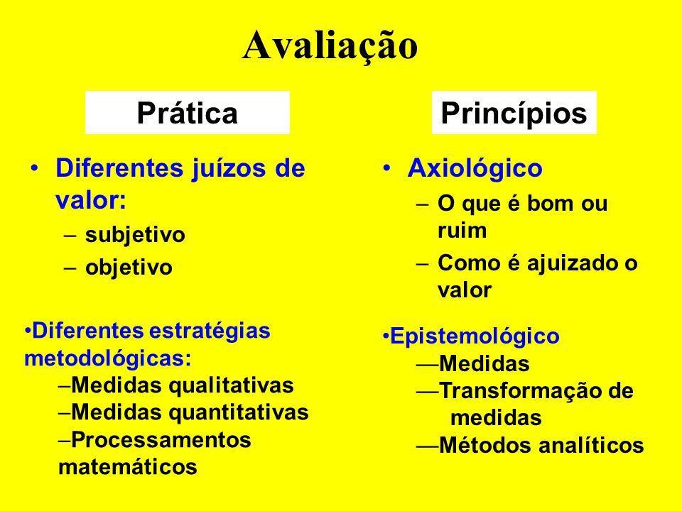 Avaliação Diferentes objetos com diferentes significados: –Desenvolvimento de produto, conhecimento, etc. Ontológico & semântico: –O quê? –Com que sen