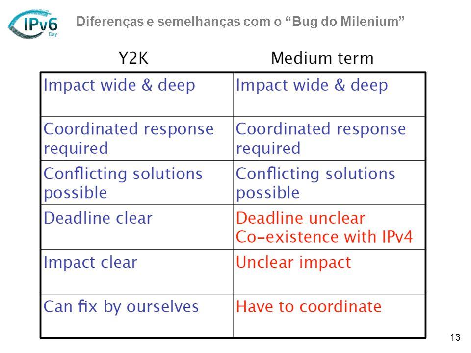 13 Diferenças e semelhanças com o Bug do Milenium