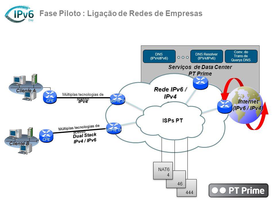 CPE Fase Piloto : Ligação de Redes de Empresas IPv4 Rede IPv6 / IPv4 PT Internet (IPv6 / IPv4) Serviços de Data Center PT Prime DNS (IPV4/IPv6) DNS Re