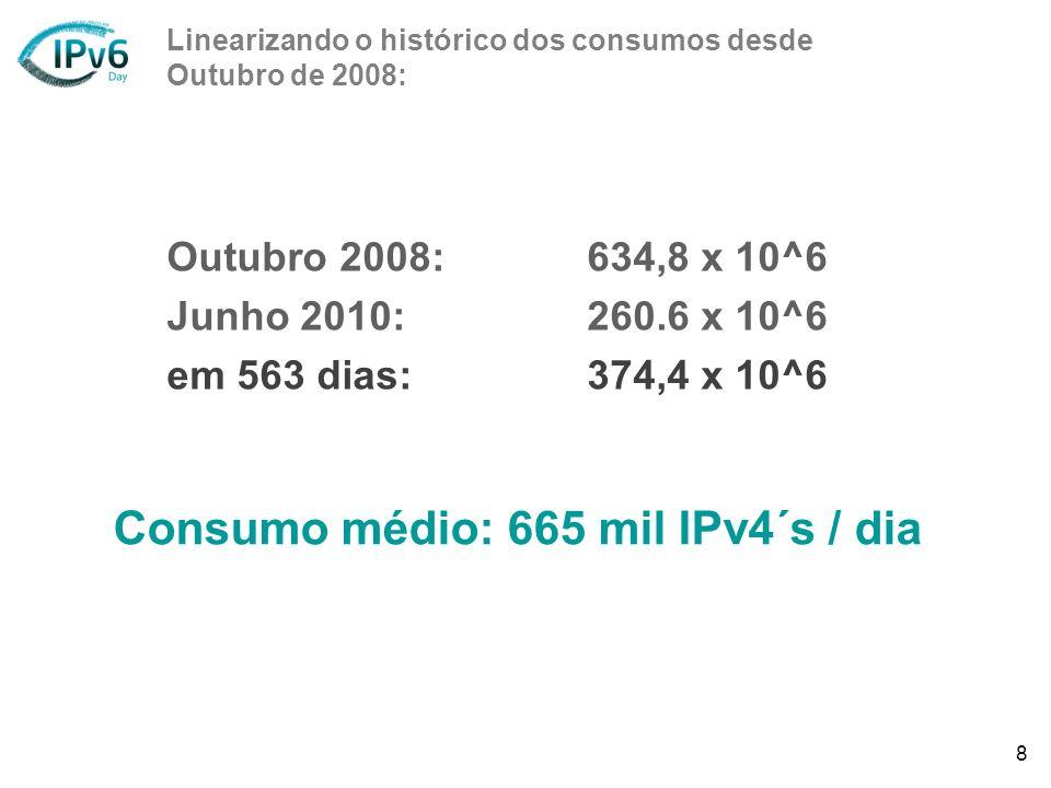 8 Outubro 2008:634,8 x 10^6 Junho 2010:260.6 x 10^6 em 563 dias:374,4 x 10^6 Linearizando o histórico dos consumos desde Outubro de 2008: Consumo médi