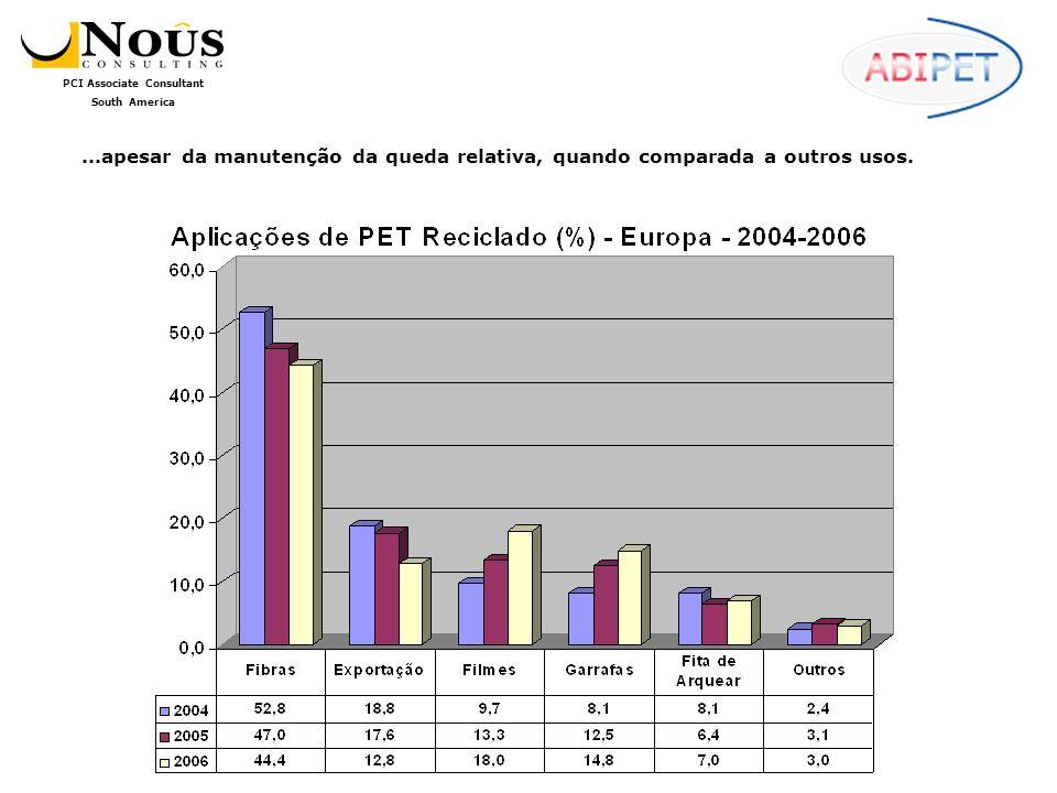 PCI Associate Consultant South America...apesar da manutenção da queda relativa, quando comparada a outros usos.