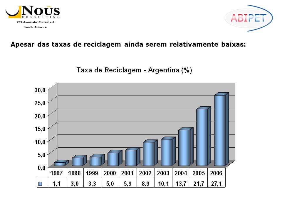 PCI Associate Consultant South America Apesar das taxas de reciclagem ainda serem relativamente baixas: