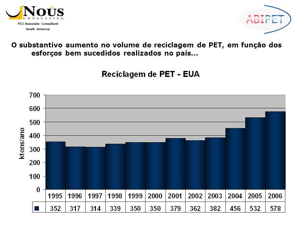 PCI Associate Consultant South America O Destino do PET Reciclado Projetando as expectativas dos consumidores de PET reciclado, temos um significativo aumento de consumo esperado para o próximo período:
