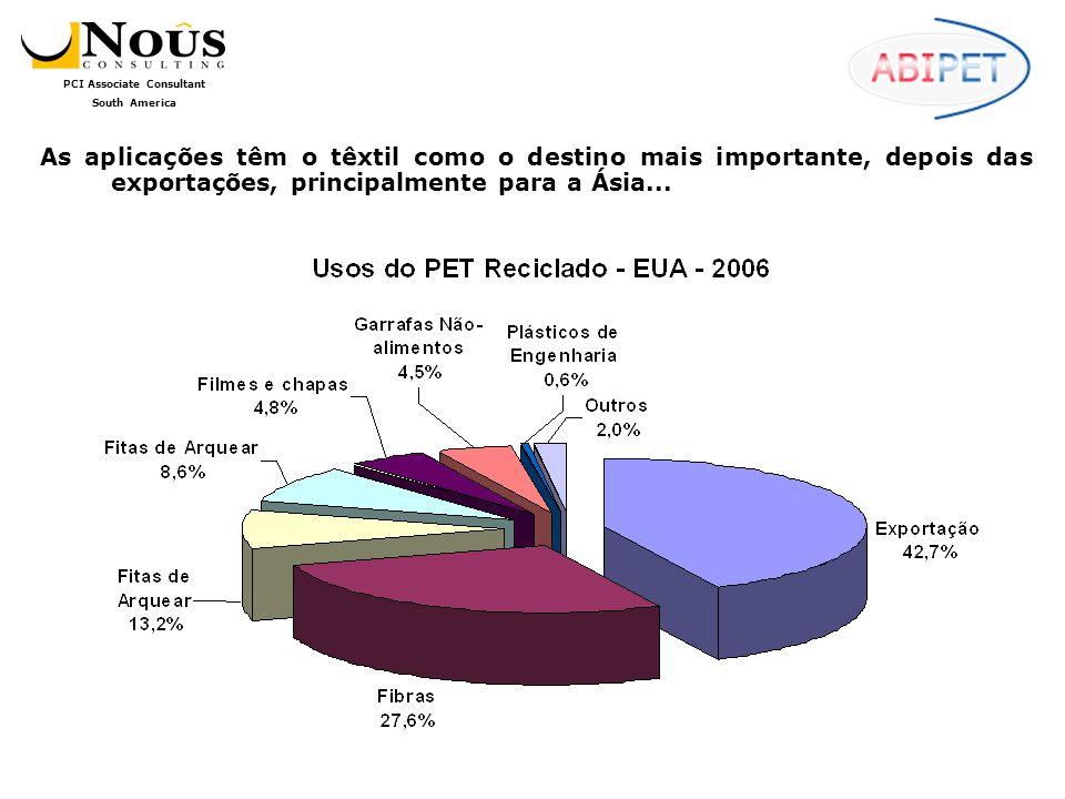 PCI Associate Consultant South America As aplicações têm o têxtil como o destino mais importante, depois das exportações, principalmente para a Ásia...