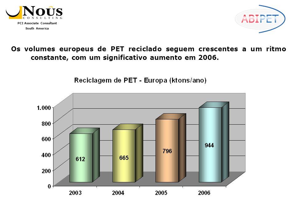 PCI Associate Consultant South America As entidades Européias ligadas ao setor comemoram o fato de que a região chegou a 38,6% de taxa de reciclagem de PET em 2006, e que 21 dos 32 países da região atingiram cifras superiores aos 22,5% previstos para o total de plásticos, em 2008, pela Packaging Waste Directive.