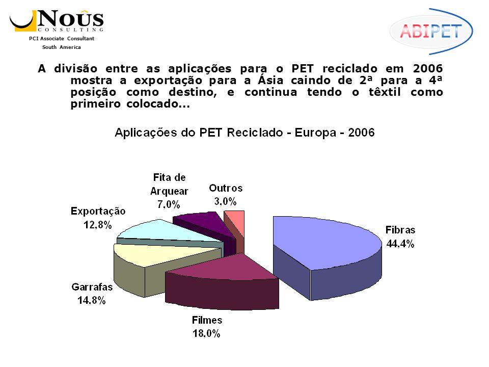 PCI Associate Consultant South America Houve um aumento significativo no volume de compra de polímeros: em 2005, apenas 2% do volume total era adquirido neste formato, e em 2006 este percentual saltou para 9%.