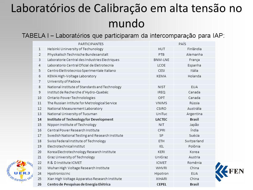 Medição em Alta Tensão Realiza calibração acreditada e não acreditada de Sistemas de Medição de Referência em Alta Tensão - SMR e de sistemas de mediç